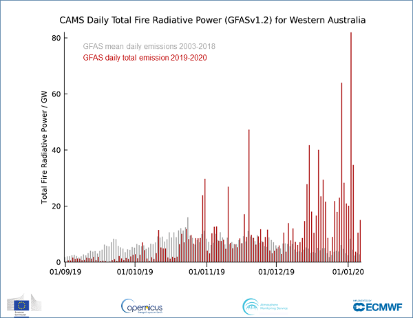 Total fire radiative power for this fire season