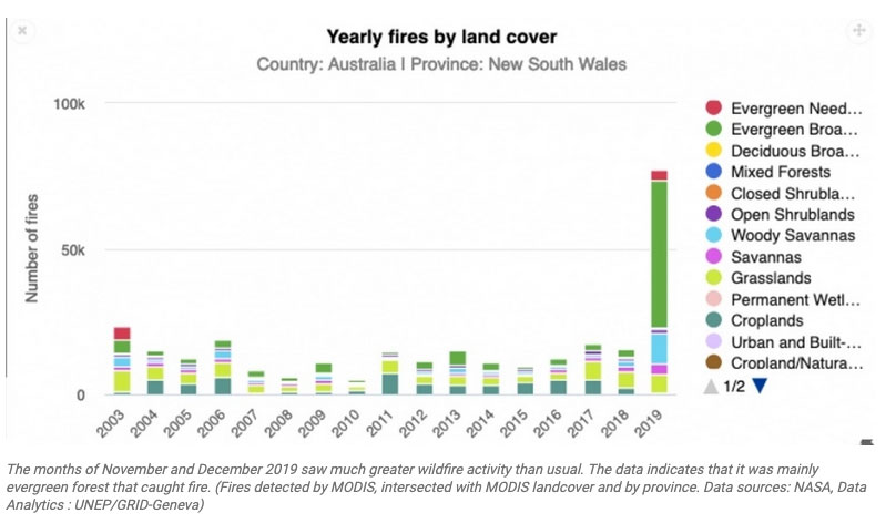 Yearly fires by land cover