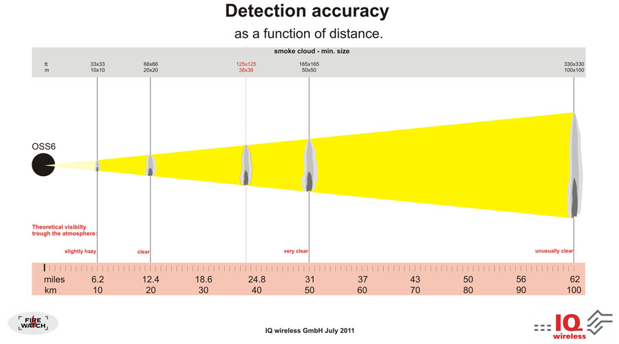FireWatch Detection Accuracy