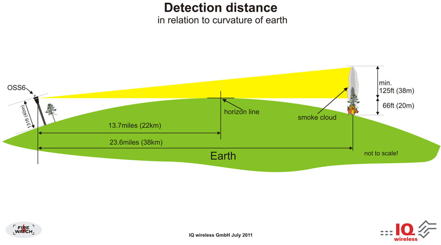 FireWatch Detection Distance