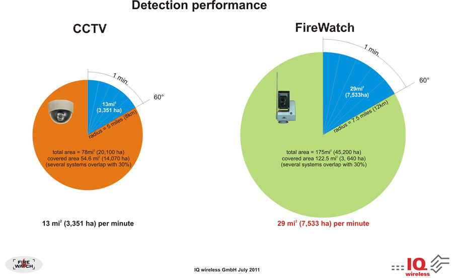 FireWatch Detection Performance