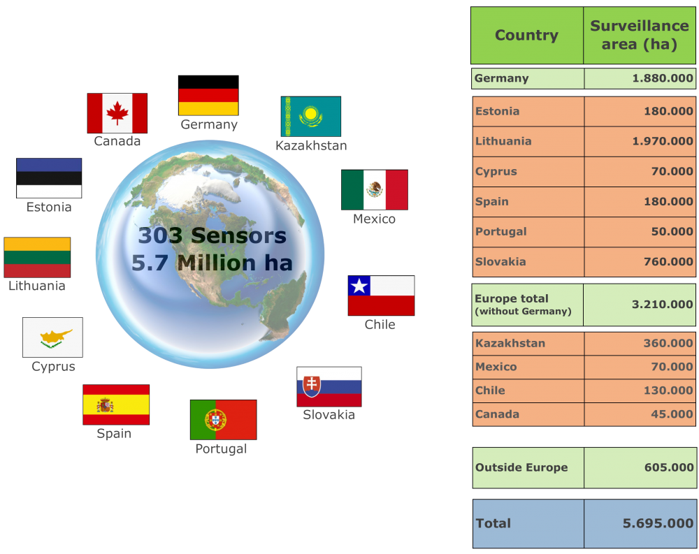 FireWatch: A Global Success Story
