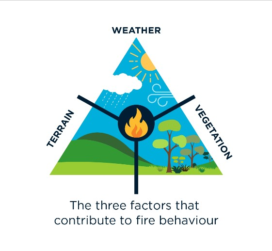 The three factors that contribute to fire behaviour. Image: CSIRO